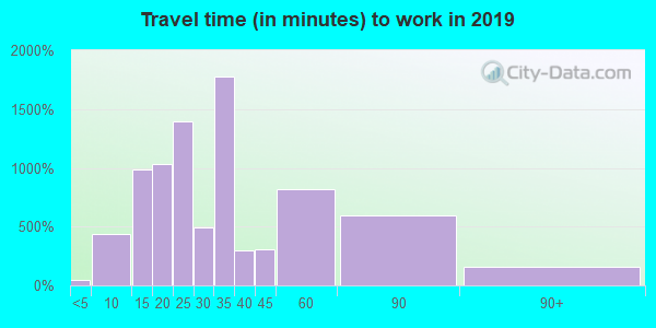 97216 zip code travel time to work (commute)