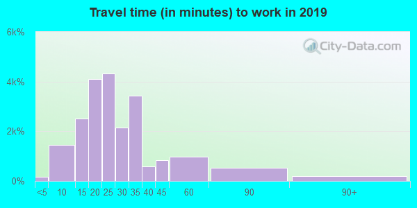 97219 zip code travel time to work (commute)