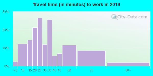 97220 zip code travel time to work (commute)