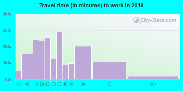 97222 zip code travel time to work (commute)