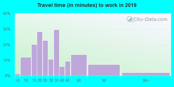 97224 zip code travel time to work (commute)