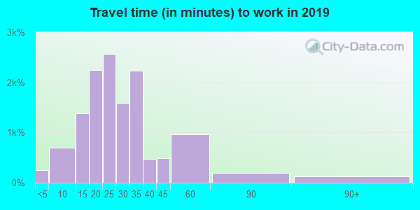 97225 zip code travel time to work (commute)