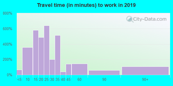 97227 zip code travel time to work (commute)