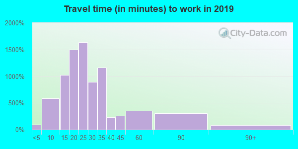 97232 zip code travel time to work (commute)