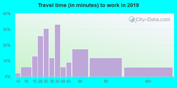 97266 zip code travel time to work (commute)