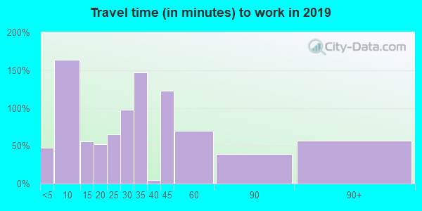 97360 zip code travel time to work (commute)