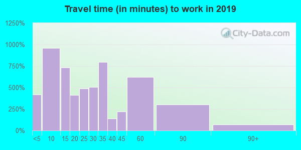 97361 zip code travel time to work (commute)