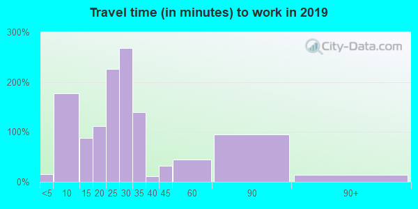 97385 zip code travel time to work (commute)