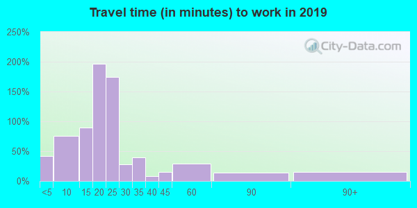 97389 zip code travel time to work (commute)
