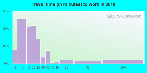 97420 zip code travel time to work (commute)