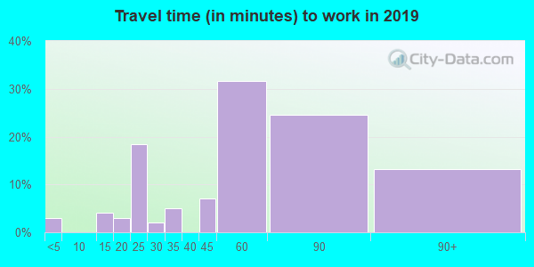97430 zip code travel time to work (commute)