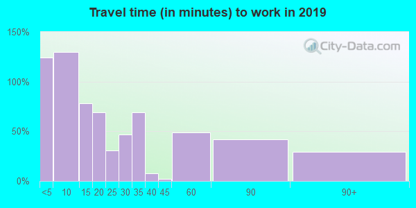 Travel time to work (commute) in zip code 97442