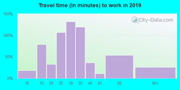 97454 zip code travel time to work (commute)