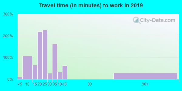 97455 zip code travel time to work (commute)