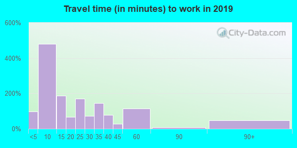 97467 zip code travel time to work (commute)