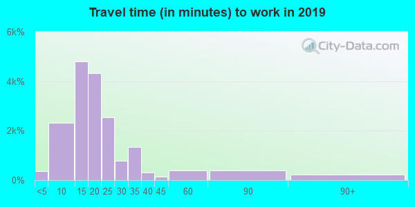 97477 zip code travel time to work (commute)
