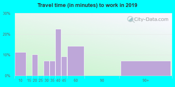 97490 zip code travel time to work (commute)