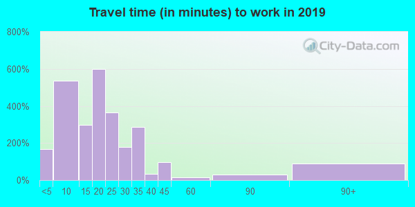 97496 zip code travel time to work (commute)