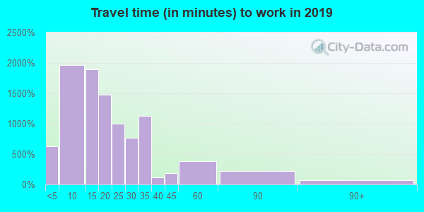 97520 zip code travel time to work (commute)