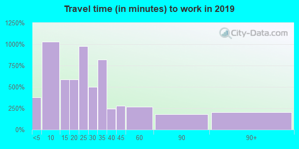 97524 zip code travel time to work (commute)