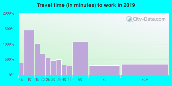 97754 zip code travel time to work (commute)