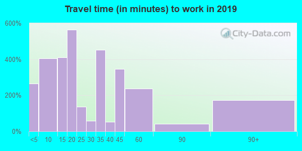 97759 zip code travel time to work (commute)