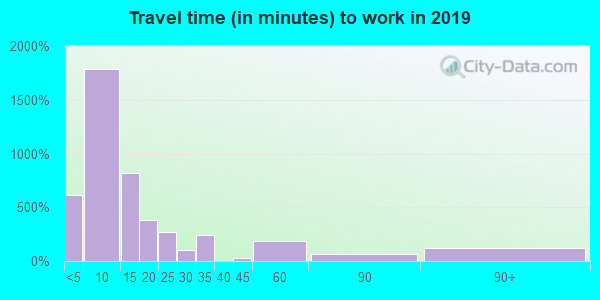 97814 zip code travel time to work (commute)