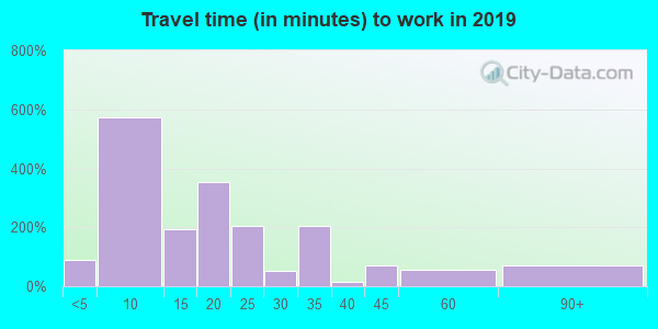 97818 zip code travel time to work (commute)