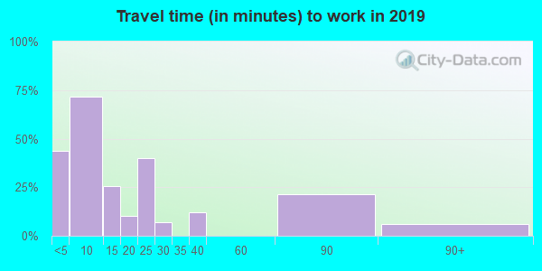 97834 zip code travel time to work (commute)
