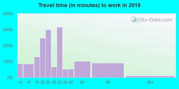 97844 zip code travel time to work (commute)