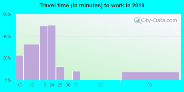 97870 zip code travel time to work (commute)