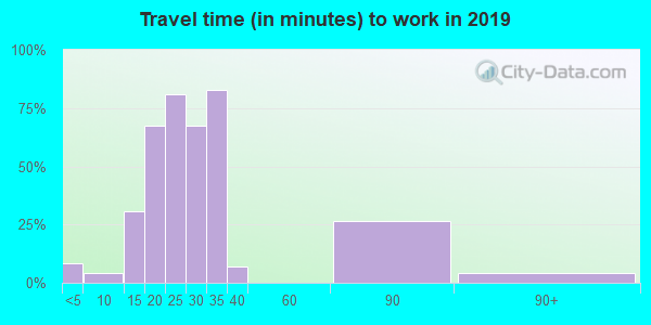 97876 zip code travel time to work (commute)