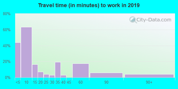 97910 zip code travel time to work (commute)