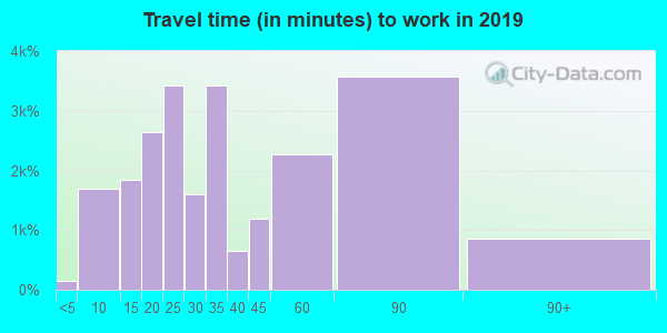 98003 zip code travel time to work (commute)