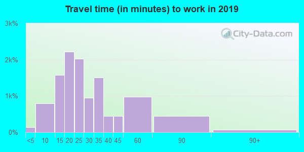 98008 zip code travel time to work (commute)