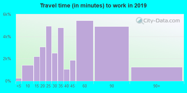 98012 zip code travel time to work (commute)