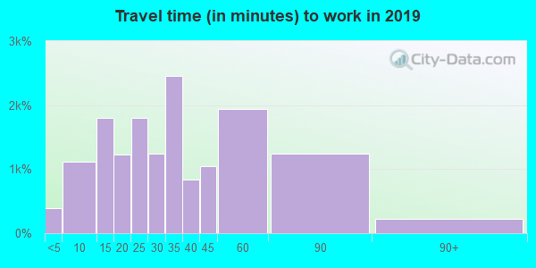 98027 zip code travel time to work (commute)