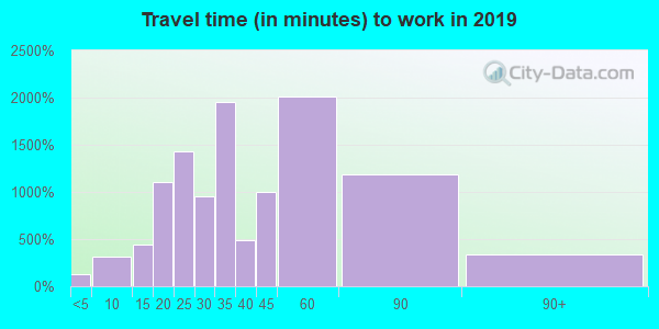 98028 zip code travel time to work (commute)