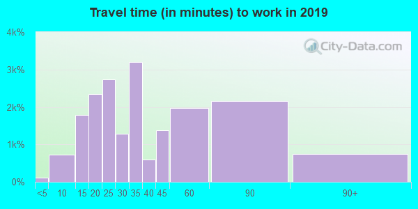 98031 zip code travel time to work (commute)