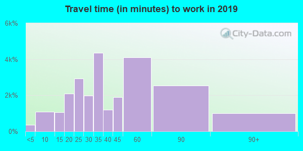 98042 zip code travel time to work (commute)