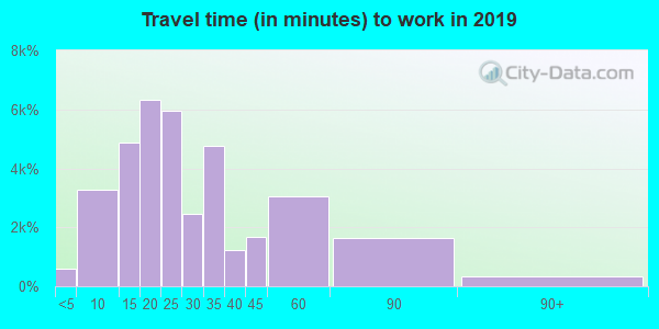98052 zip code travel time to work (commute)