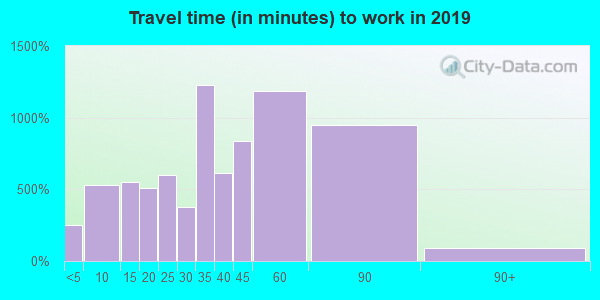 98065 zip code travel time to work (commute)