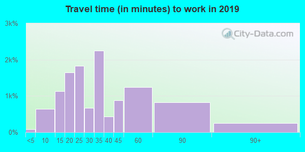 98108 zip code travel time to work (commute)