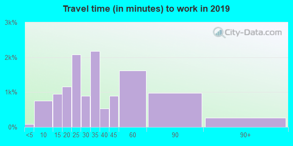 98126 zip code travel time to work (commute)