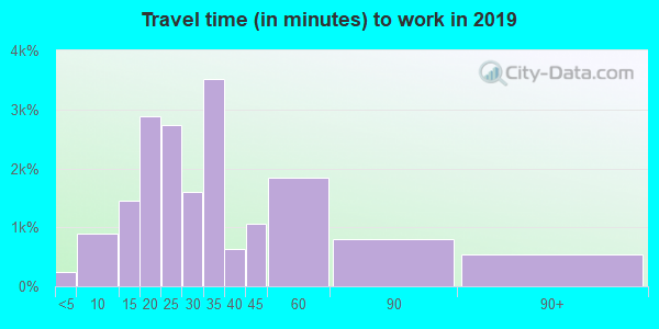 98144 zip code travel time to work (commute)