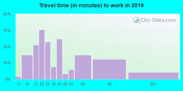 98168 zip code travel time to work (commute)