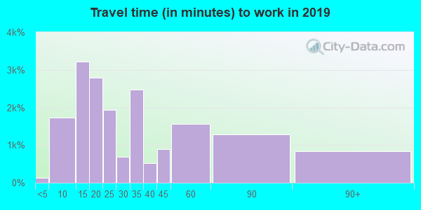 98203 zip code travel time to work (commute)