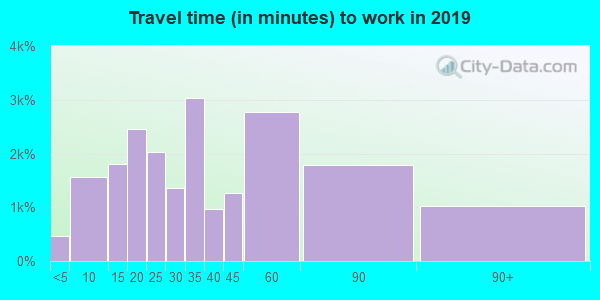 98223 zip code travel time to work (commute)
