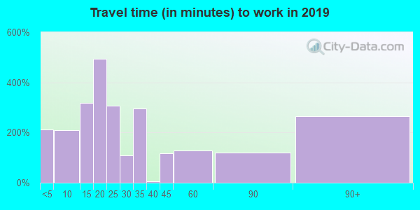 98239 zip code travel time to work (commute)
