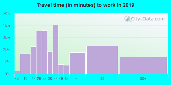 98270 zip code travel time to work (commute)